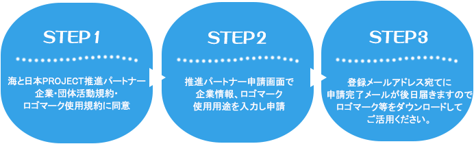 「海と日本PROJECT in 鹿児島」推進パートナー募集!