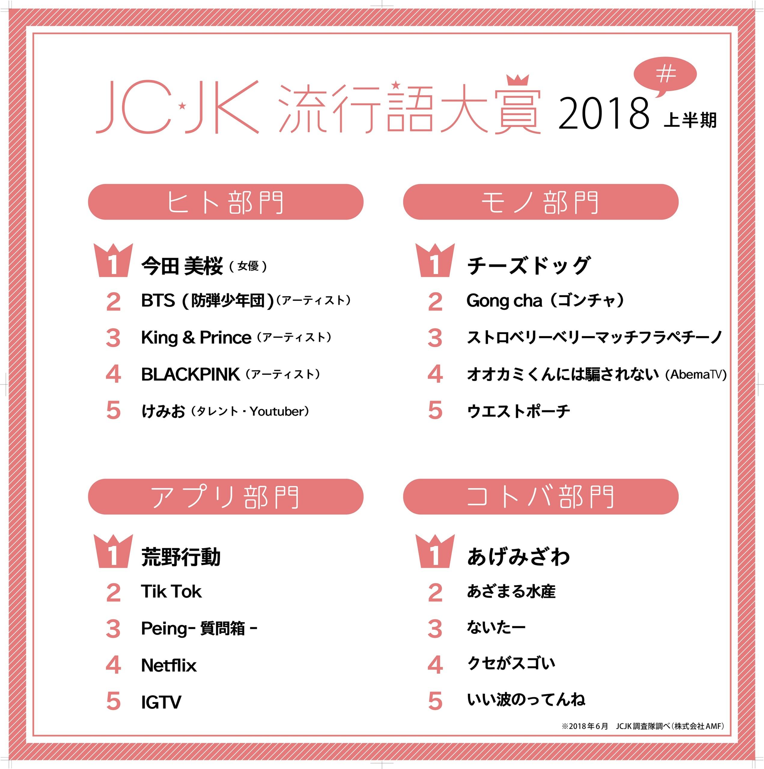 JC!JK!JJえつこ!?デジナビっぽい「2つの流行語大賞2018」